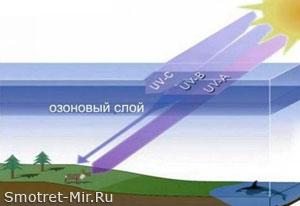 Озон в атмосфере
