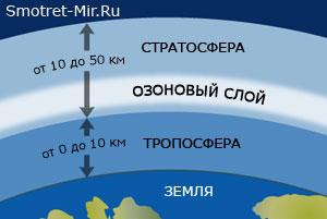 Роль озона в атмосфере