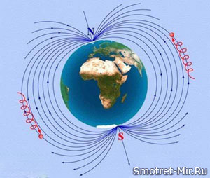 Движение частиц в магнитном поле